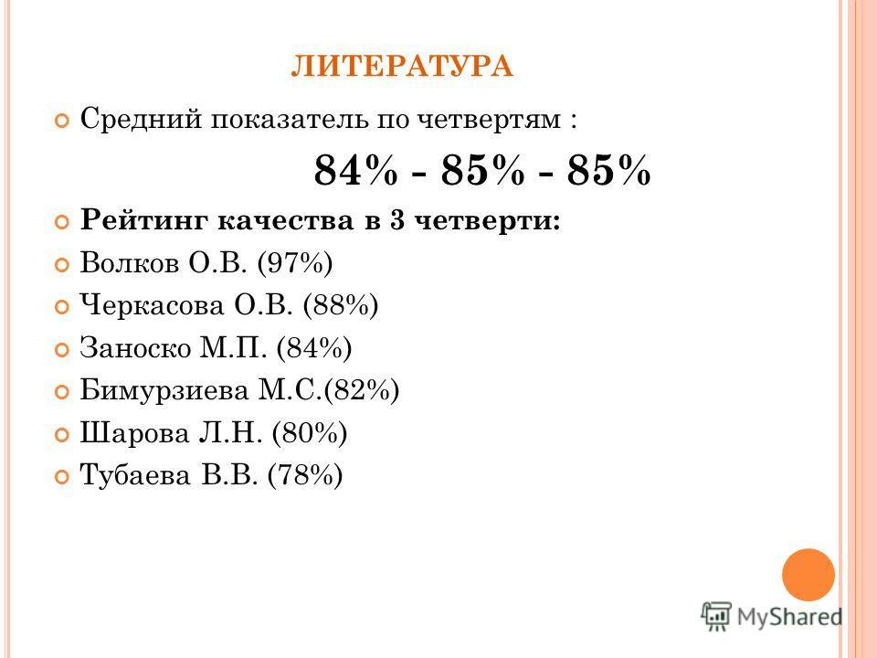 ЛИТЕРАТУРА Средний показатель по четвертям : 84% - 85% - 85% Рейтинг качества в 3 четверти: Волков О.В. (97%) Черкасова О.В. (88%) Заноско М.П. (84%) Бимурзиева М.С.(82%) Шарова Л.Н. (80%) Тубаева В.В. (78%)