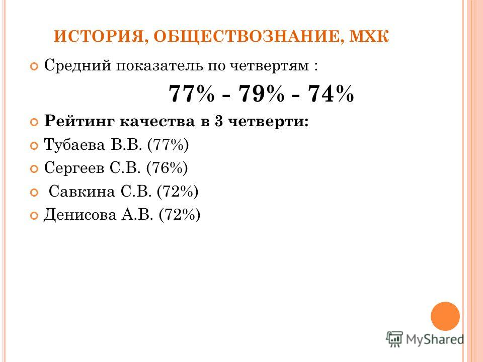 ИСТОРИЯ, ОБЩЕСТВОЗНАНИЕ, МХК Средний показатель по четвертям : 77% - 79% - 74% Рейтинг качества в 3 четверти: Тубаева В.В. (77%) Сергеев С.В. (76%) Савкина С.В. (72%) Денисова А.В. (72%)