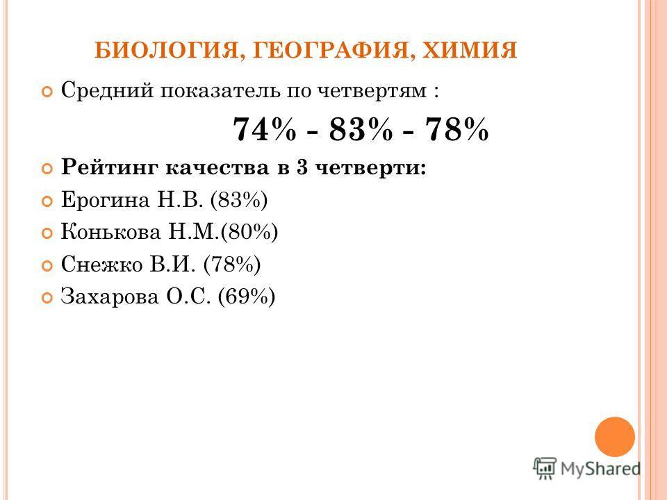 БИОЛОГИЯ, ГЕОГРАФИЯ, ХИМИЯ Средний показатель по четвертям : 74% - 83% - 78% Рейтинг качества в 3 четверти: Ерогина Н.В. (83%) Конькова Н.М.(80%) Снежко В.И. (78%) Захарова О.С. (69%)