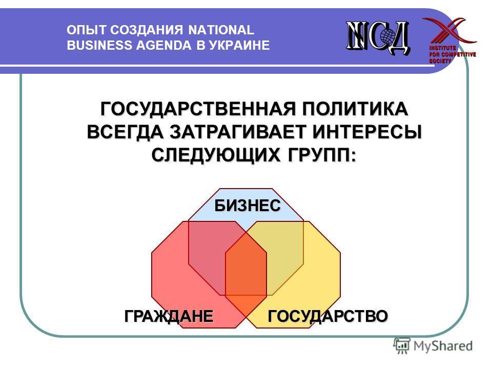 ОПЫТ СОЗДАНИЯ NATIONAL BUSINESS AGENDA В УКРАИНЕ ГОСУДАРСТВЕННАЯ ПОЛИТИКА ВСЕГДА ЗАТРАГИВАЕТ ИНТЕРЕСЫ СЛЕДУЮЩИХ ГРУПП: БИЗНЕС ГРАЖДАНЕГОСУДАРСТВО