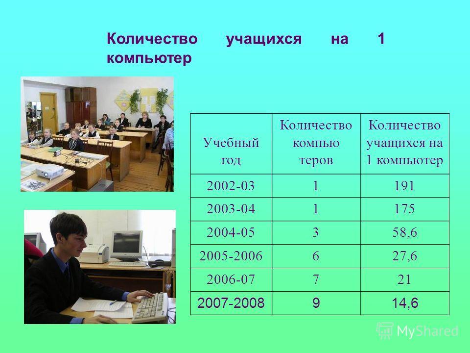 Количество учащихся на 1 компьютер Учебный год Количество компью теров Количество учащихся на 1 компьютер 2002-031191 2003-041175 2004-05358,6 2005-2006627,6 2006-07721 2007-2008914,6