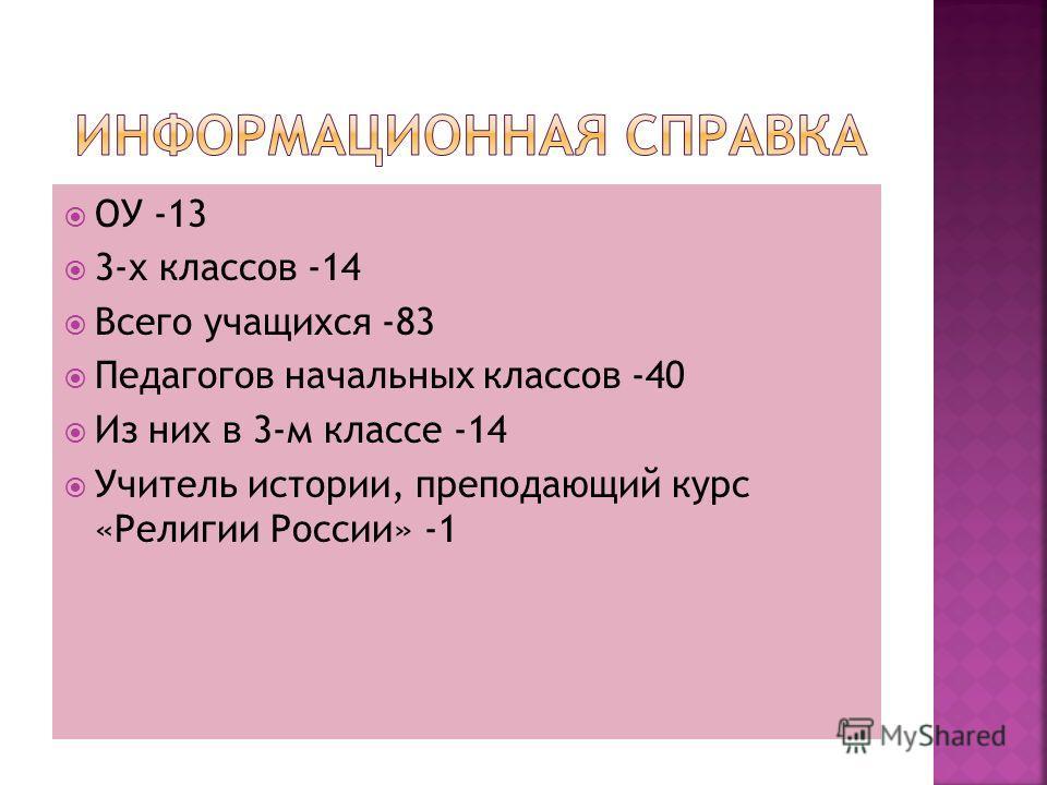 ОУ -13 3-х классов -14 Всего учащихся -83 Педагогов начальных классов -40 Из них в 3-м классе -14 Учитель истории, преподающий курс «Религии России» -1