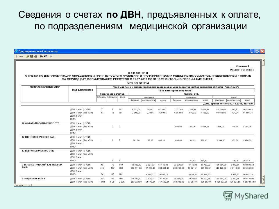 Сведения о счетах по ДВН, предъявленных к оплате, по подразделениям медицинской организации