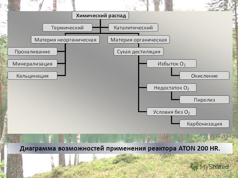 Диаграмма возможностей применения реактора ATON 200 HR.