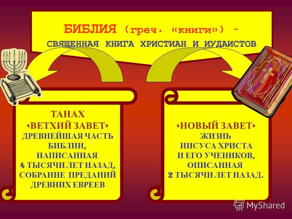 БИБЛИЯ (греч. «книги») – СВЯЩЕННАЯ КНИГА ХРИСТИАН И ИУДАИСТОВ ТАНАХ « ВЕТХИЙ ЗАВЕТ » ДРЕВНЕЙШАЯ ЧАСТЬ БИБЛИИ, НАПИСАННАЯ 4 ТЫСЯЧИ ЛЕТ НАЗАД, СОБРАНИЕ ПРЕДАНИЙ ДРЕВНИХ ЕВРЕЕВ « НОВЫЙ ЗАВЕТ » ЖИЗНЬ ИИСУСА ХРИСТА И ЕГО УЧЕНИКОВ, ОПИСАННАЯ 2 ТЫСЯЧИ ЛЕТ Н