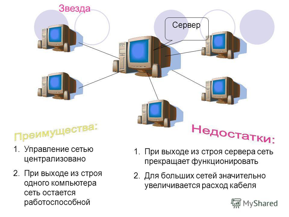 Звезда Сервер 1.Управление сетью централизовано 2.При выходе из строя одного компьютера сеть остается работоспособной 1.При выходе из строя сервера сеть прекращает функционировать 2.Для больших сетей значительно увеличивается расход кабеля