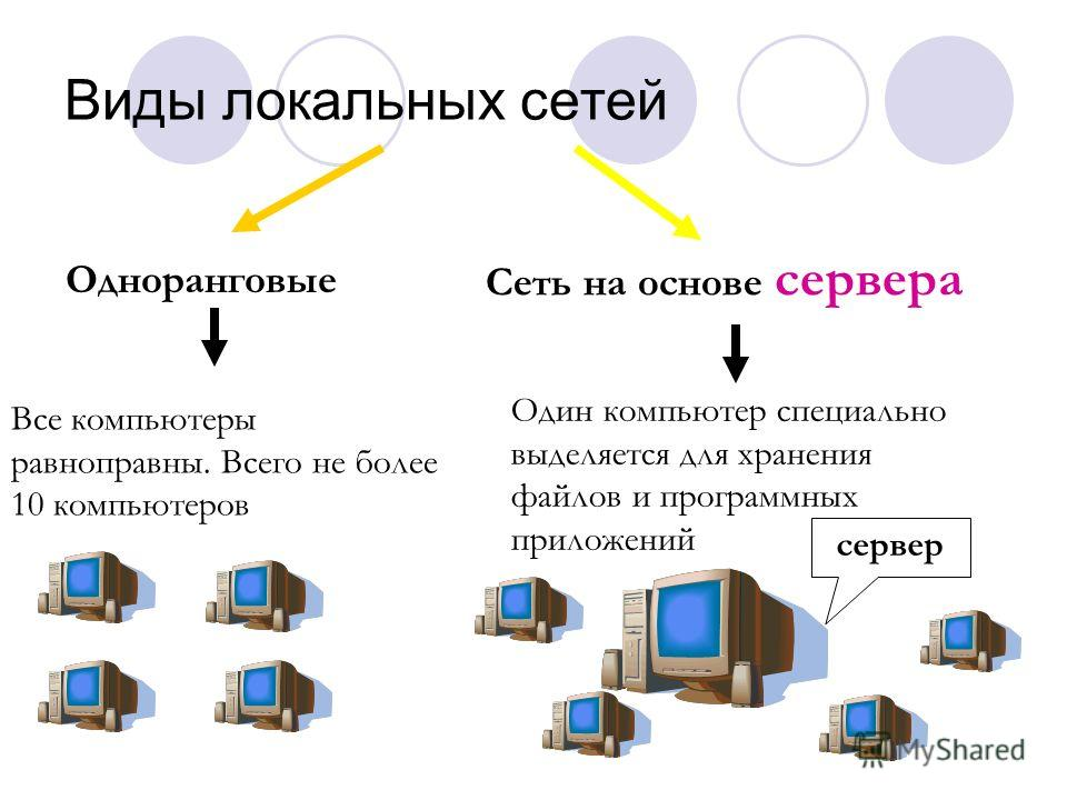 Виды локальных сетей Одноранговые Все компьютеры равноправны. Всего не более 10 компьютеров Сеть на основе сервера Один компьютер специально выделяется для хранения файлов и программных приложений сервер