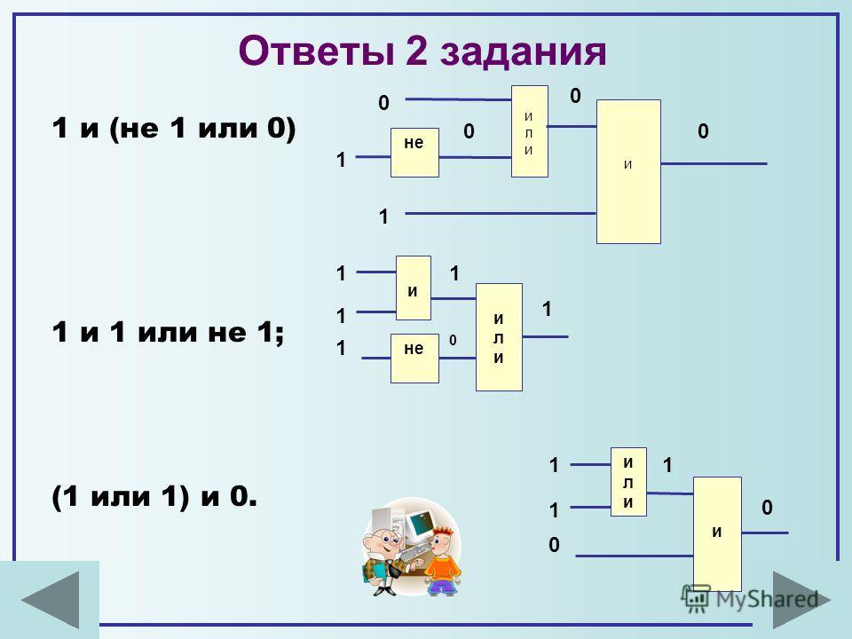 и илиили 1 1 1 0 1 1 не Ответы 2 задания 1 и (не 1 или 0) 1 и 1 или не 1; (1 или 1) и 0. илиили и 1 1 0 1 0 илиили и не 1 0 1 0 0 0