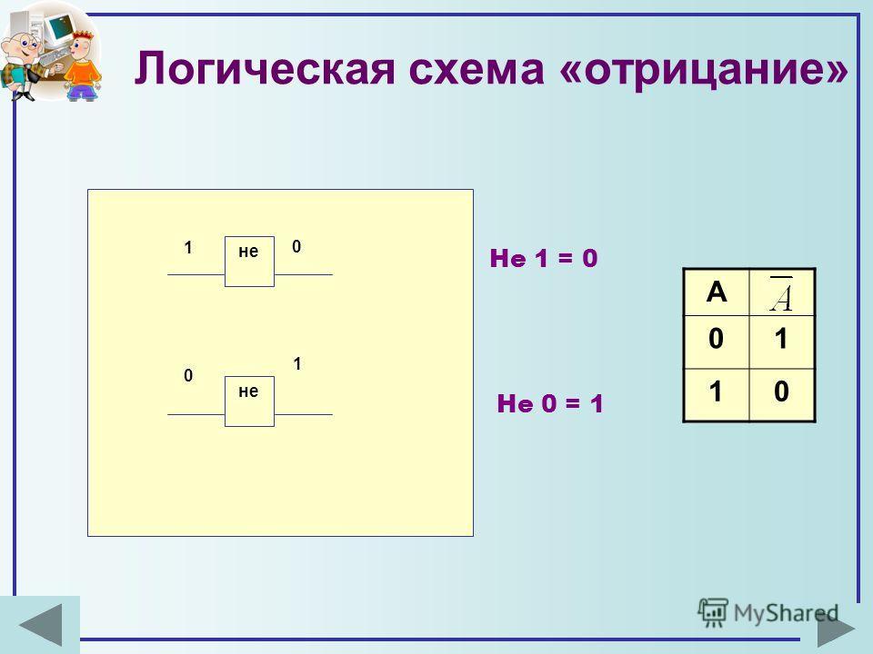 Логическая схема «отрицание» А 01 10 не 1 0 0 1 Не 1 = 0 Не 0 = 1