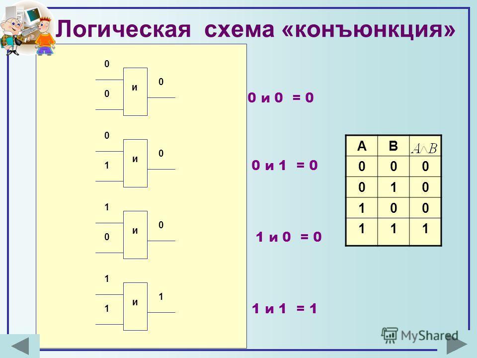 Логическая схема «конъюнкция» АВ 000 010 100 111 и 0 0 0 и 0 0 1 и 1 0 0 и 1 1 1 0 и 0 = 0 0 и 1 = 0 1 и 0 = 0 1 и 1 = 1