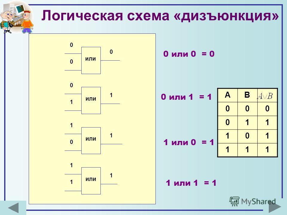 Логическая схема «дизъюнкция» АВ 000 011 101 111 или 0 0 0 0 1 1 1 1 0 1 1 1 0 или 1 = 1 0 или 0 = 0 1 или 0 = 1 1 или 1 = 1