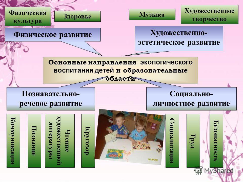 Основные направления экологического воспитания детей и образовательные области Физическое развитие Познавательно- речевое развитие Художественно- эстетическое развитие Социально- личностное развитие Физическая культура Здоровье Художественное творчес
