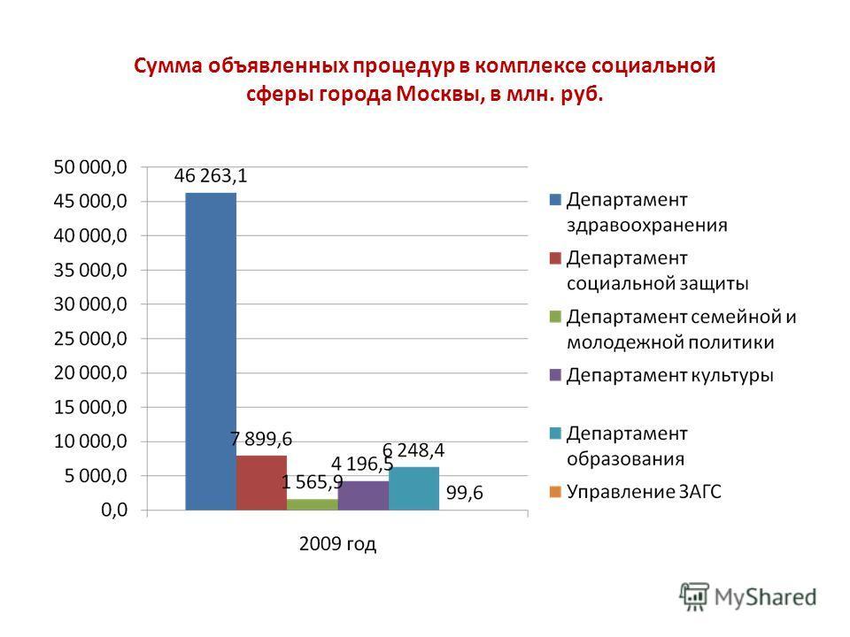 Сумма объявленных процедур в комплексе социальной сферы города Москвы, в млн. руб.