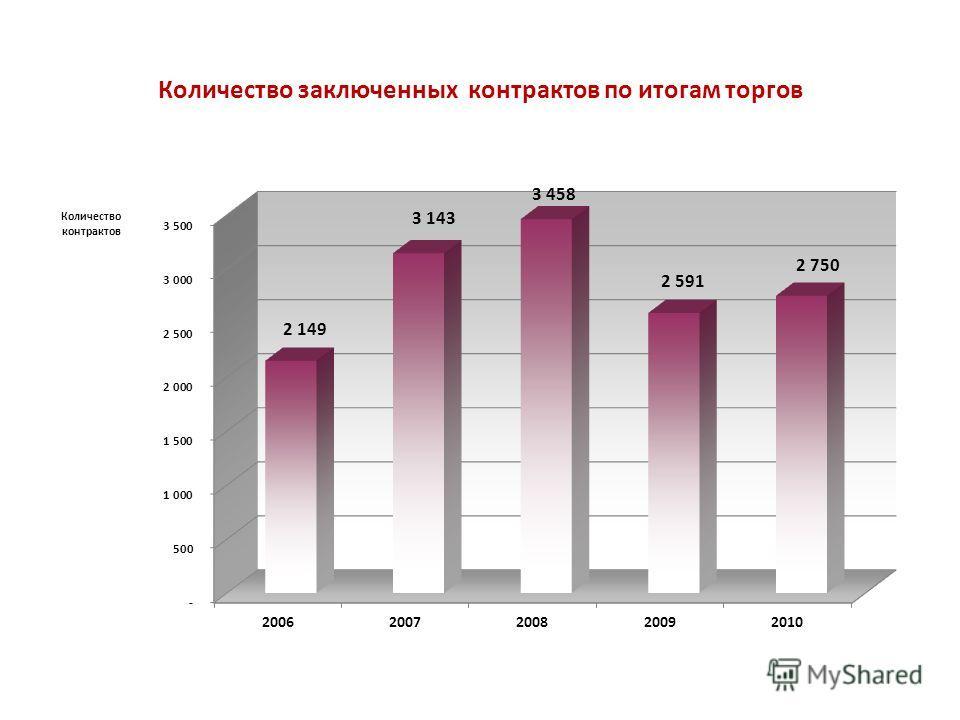 Количество заключенных контрактов по итогам торгов