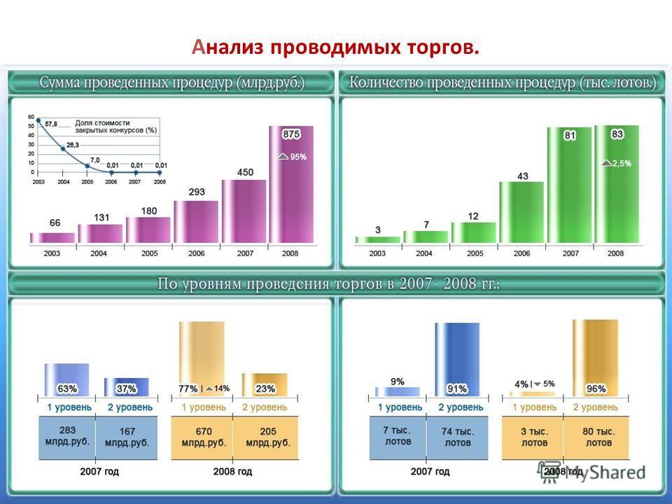 Анализ проводимых торгов.