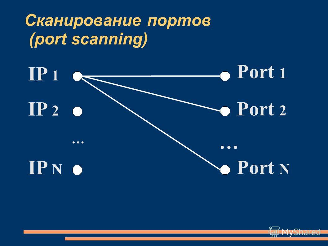 Сканирование портов (port scanning) … IP 1 IP 2 IP N … Port 1 Port 2 Port N