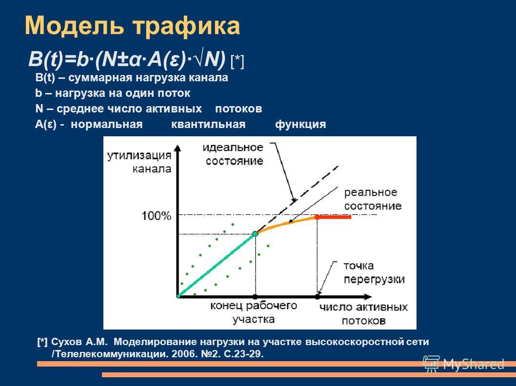 Модель трафика B(t)=b·(N±α·A(ε)·N) [*] B(t) – cуммарная нагрузка канала b – нагрузка на один поток N – среднее число активных потоков A(ε) - нормальная квантильная функция [*] Сухов А.М. Моделирование нагрузки на участке высокоскоростной сети /Телеле