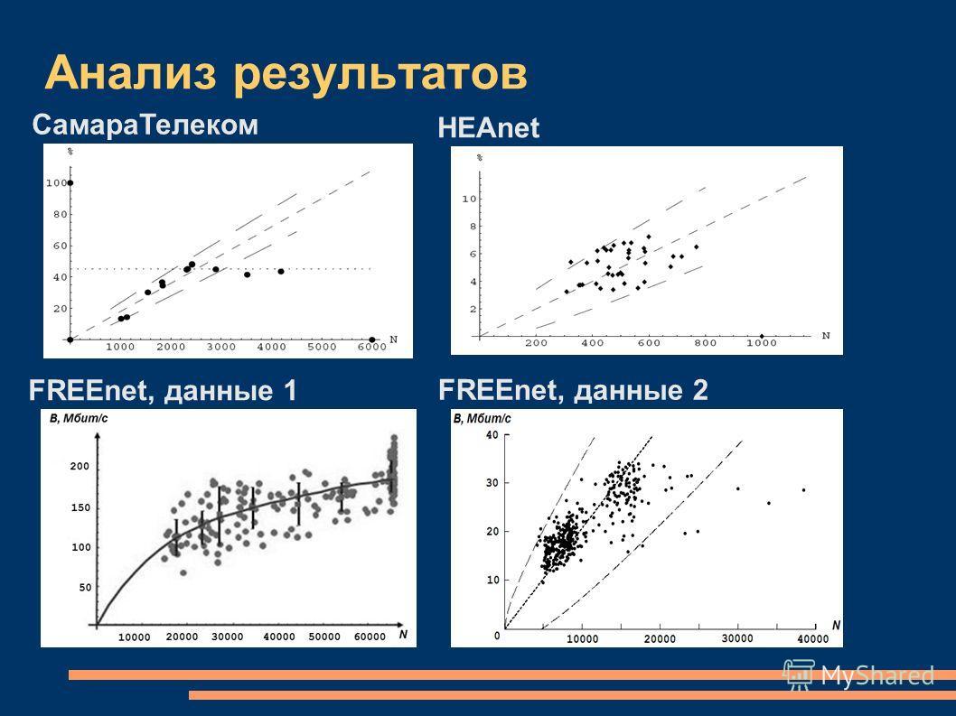 Анализ результатов СамараТелеком HEAnet FREEnet, данные 1 FREEnet, данные 2