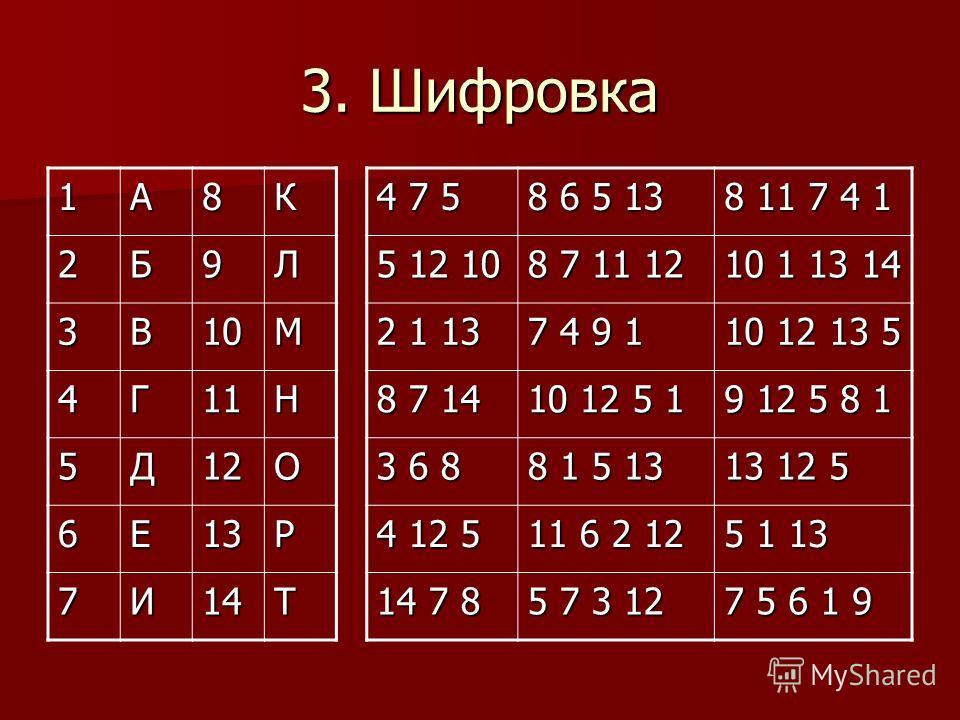 3. Шифровка 4 7 5 8 6 5 13 8 11 7 4 1 5 12 10 8 7 11 12 10 1 13 14 2 1 13 7 4 9 1 10 12 13 5 8 7 14 10 12 5 1 9 12 5 8 1 3 6 8 8 1 5 13 13 12 5 4 12 5 11 6 2 12 5 1 13 14 7 8 5 7 3 12 7 5 6 1 9 1А8К2Б9Л 3В10М 4Г11Н 5Д12О 6Е13Р 7И14Т