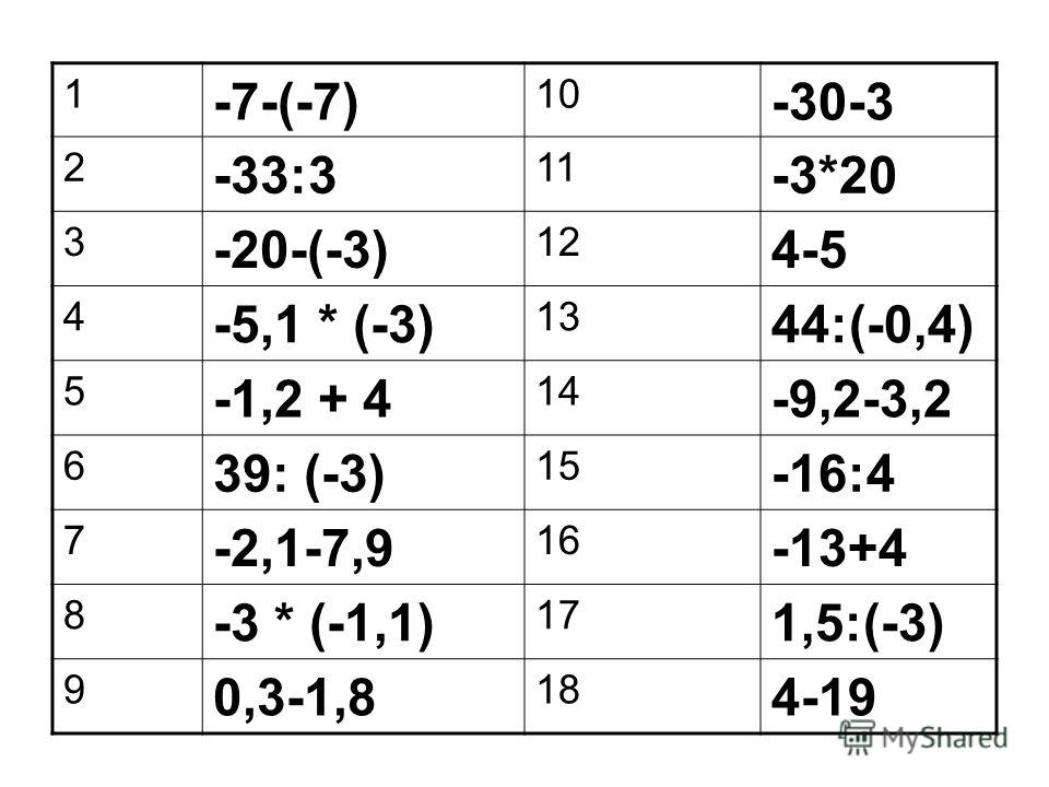 1 -7-(-7) 10 -30-3 2 -33:3 11 -3*20 3 -20-(-3) 12 4-5 4 -5,1 * (-3) 13 44:(-0,4) 5 -1,2 + 4 14 -9,2-3,2 6 39: (-3) 15 -16:4 7 -2,1-7,9 16 -13+4 8 -3 * (-1,1) 17 1,5:(-3) 9 0,3-1,8 18 4-19