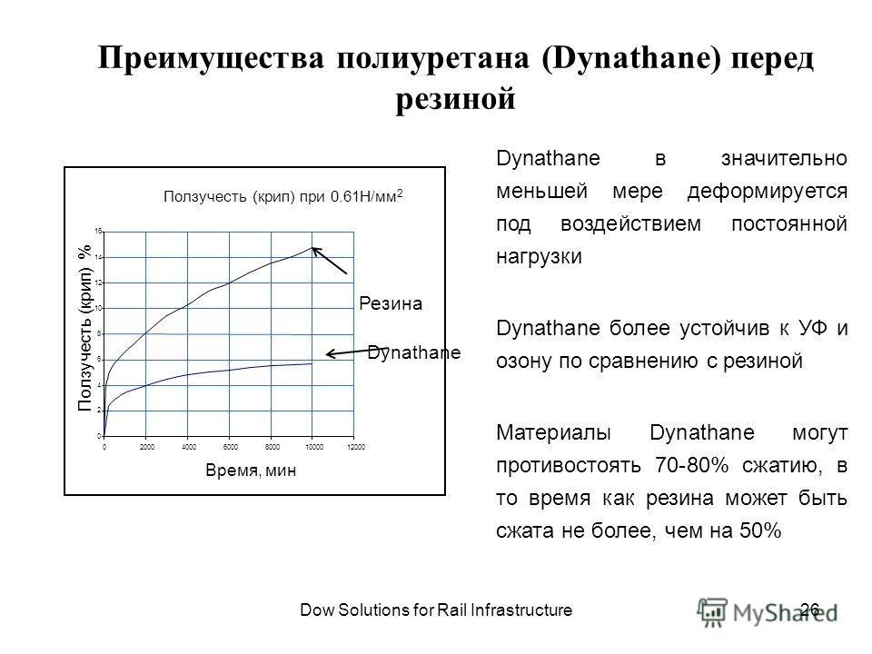 Преимущества полиуретана (Dynathane) перед резиной Ползучесть (крип) при 0.61Н/мм 2 0 2 4 6 8 10 12 14 16 020004000600080001000012000 Время, мин Ползучесть (крип) % Резина Dynathane Dynathane в значительно меньшей мере деформируется под воздействием