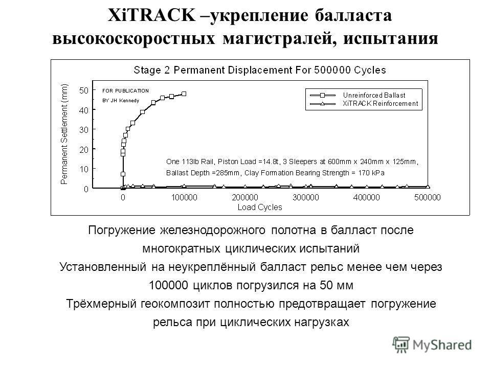 Погружение железнодорожного полотна в балласт после многократных циклических испытаний Установленный на неукреплённый балласт рельс менее чем через 100000 циклов погрузился на 50 мм Трёхмерный геокомпозит полностью предотвращает погружение рельса при
