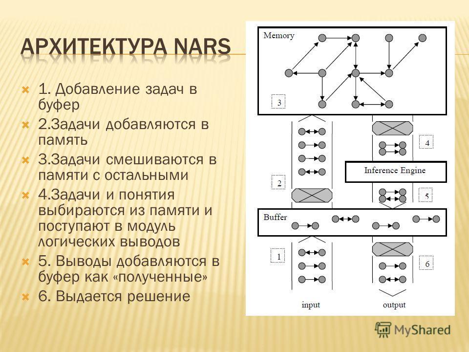 1. Добавление задач в буфер 2.Задачи добавляются в память 3.Задачи смешиваются в памяти с остальными 4.Задачи и понятия выбираются из памяти и поступают в модуль логических выводов 5. Выводы добавляются в буфер как «полученные» 6. Выдается решение