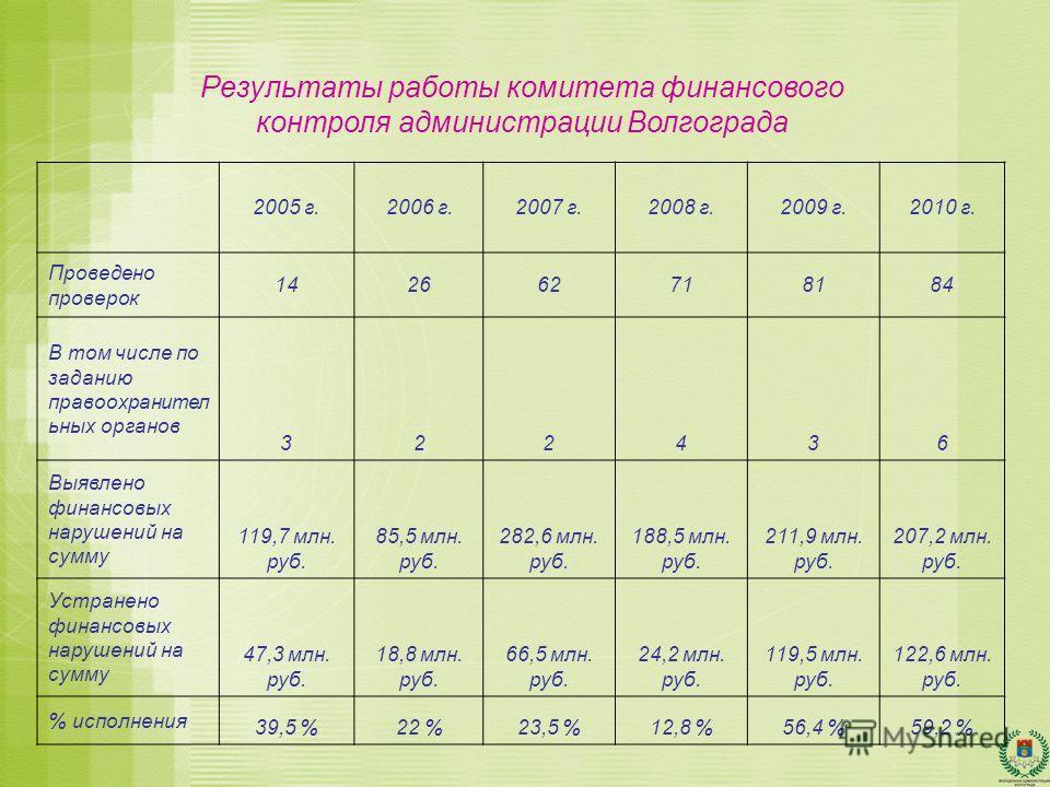 Результаты работы комитета финансового контроля администрации Волгограда 2005 г.2006 г.2007 г.2008 г.2009 г.2010 г. Проведено проверок 142662718184 В том числе по заданию правоохранител ьных органов 322436 Выявлено финансовых нарушений на сумму 119,7