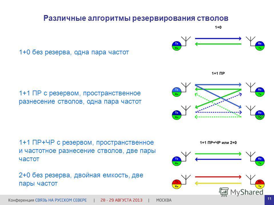 Различные алгоритмы резервирования стволов 1+0 без резерва, одна пара частот 1+1 ПР с резервом, пространственное разнесение стволов, одна пара частот 1+1 ПР+ЧР с резервом, пространственное и частотное разнесение стволов, две пары частот 2+0 без резер