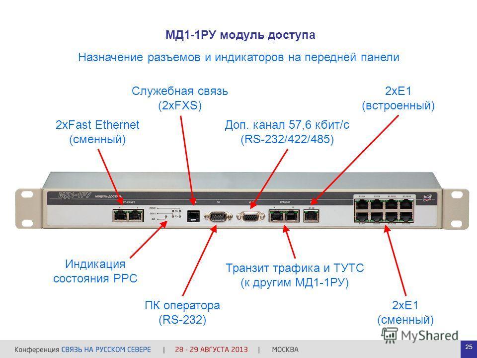 МД1-1РУ модуль доступа Доп. канал 57,6 кбит/с (RS-232/422/485) 2хЕ1 (встроенный) 2хFast Ethernet (сменный) Транзит трафика и ТУТС (к другим МД1-1РУ) Служебная связь (2xFXS) ПК оператора (RS-232) 2хЕ1 (сменный) Назначение разъемов и индикаторов на пер