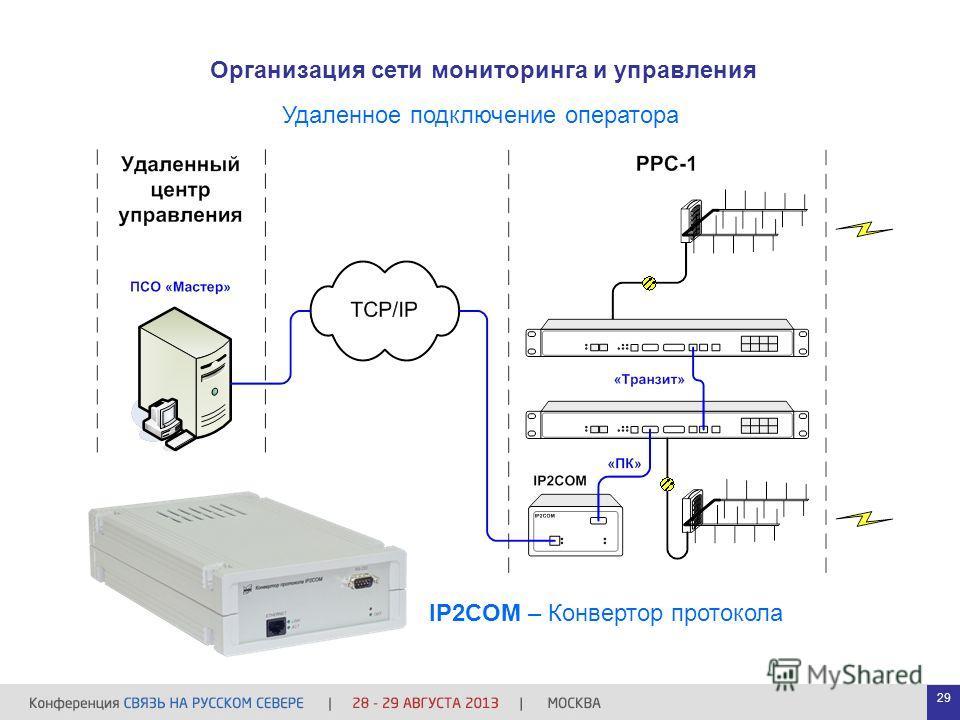 Организация сети мониторинга и управления Удаленное подключение оператора IP2COM – Конвертор протокола 29