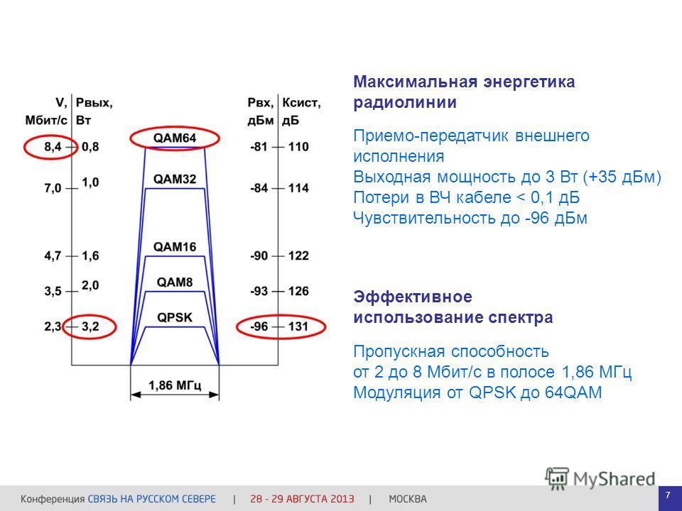Приемо-передатчик внешнего исполнения Выходная мощность до 3 Вт (+35 дБм) Потери в ВЧ кабеле < 0,1 дБ Чувствительность до -96 дБм Пропускная способность от 2 до 8 Мбит/с в полосе 1,86 МГц Модуляция от QPSK до 64QAM Максимальная энергетика радиолинии