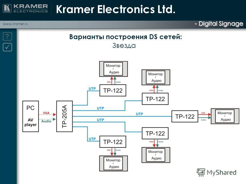 - Digital Signage www.kramer.ru Варианты построения DS сетей: Звезда Kramer Electronics Ltd.