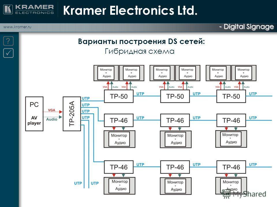 - Digital Signage www.kramer.ru Варианты построения DS сетей: Гибридная схема Kramer Electronics Ltd.
