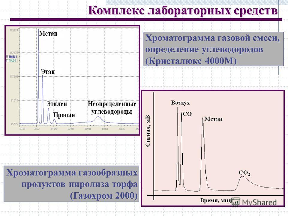 Хроматограмма газовой смеси, определение углеводородов (Кристалюкс 4000М) Хроматограмма газообразных продуктов пиролиза торфа (Газохром 2000) Комплекс лабораторных средств