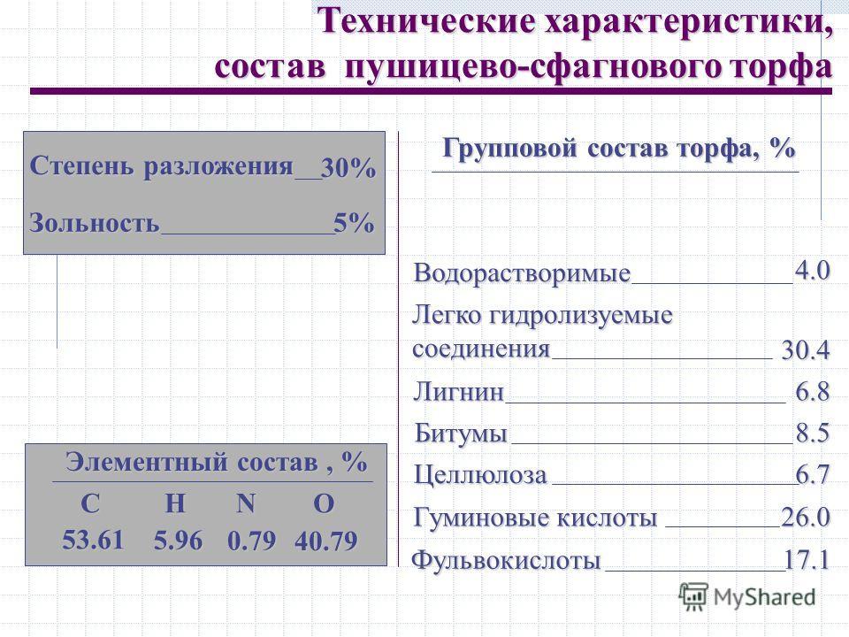 Групповой состав торфа, % Технические характеристики, состав пушицево-сфагнового торфа Степень разложения 30% Зольность 5% Элементный состав, % С Н N O 53.61 5.96 0.79 40.79 Водорастворимые 4.0 Легко гидролизуемые соединения 30.4 Лигнин6.8 Битумы8.5