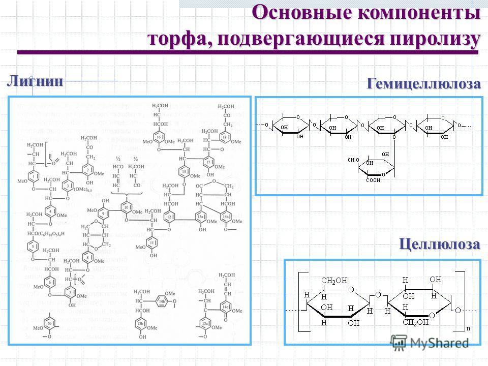 Основные компоненты торфа, подвергающиеся пиролизу торфа, подвергающиеся пиролизу Целлюлоза Гемицеллюлоза Лигнин