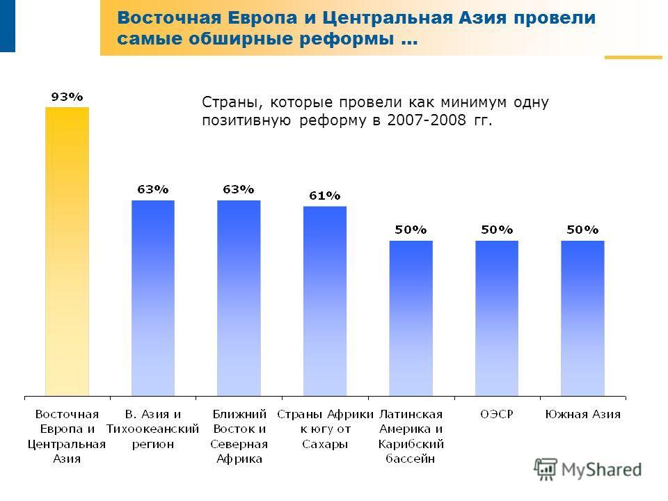 Восточная Европа и Центральная Азия провели самые обширные реформы … Страны, которые провели как минимум одну позитивную реформу в 2007-2008 гг.