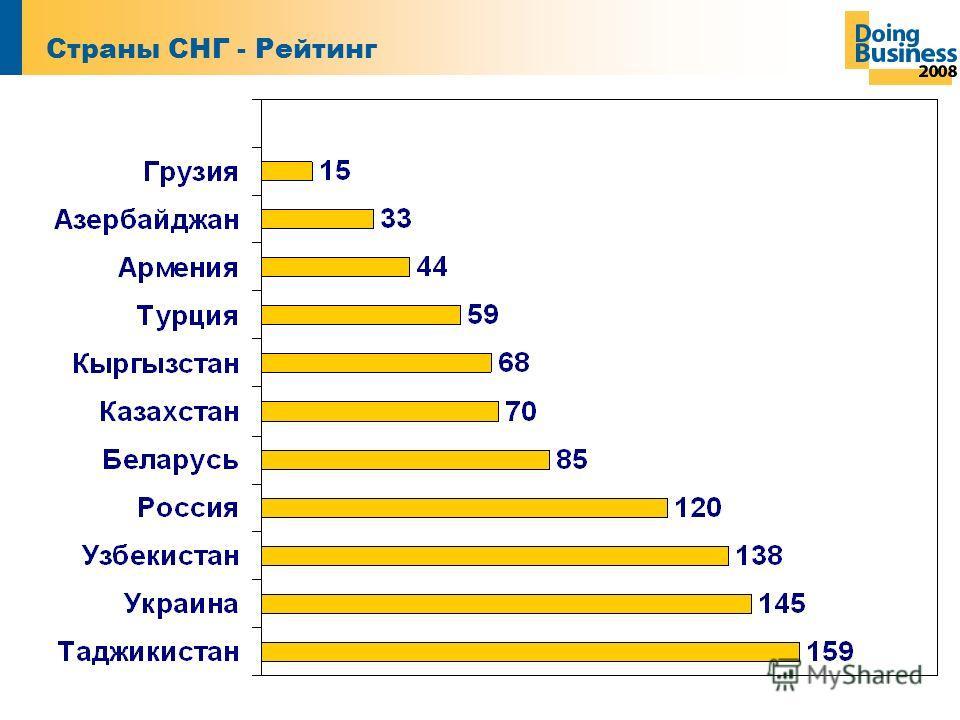 Страны СНГ - Рейтинг