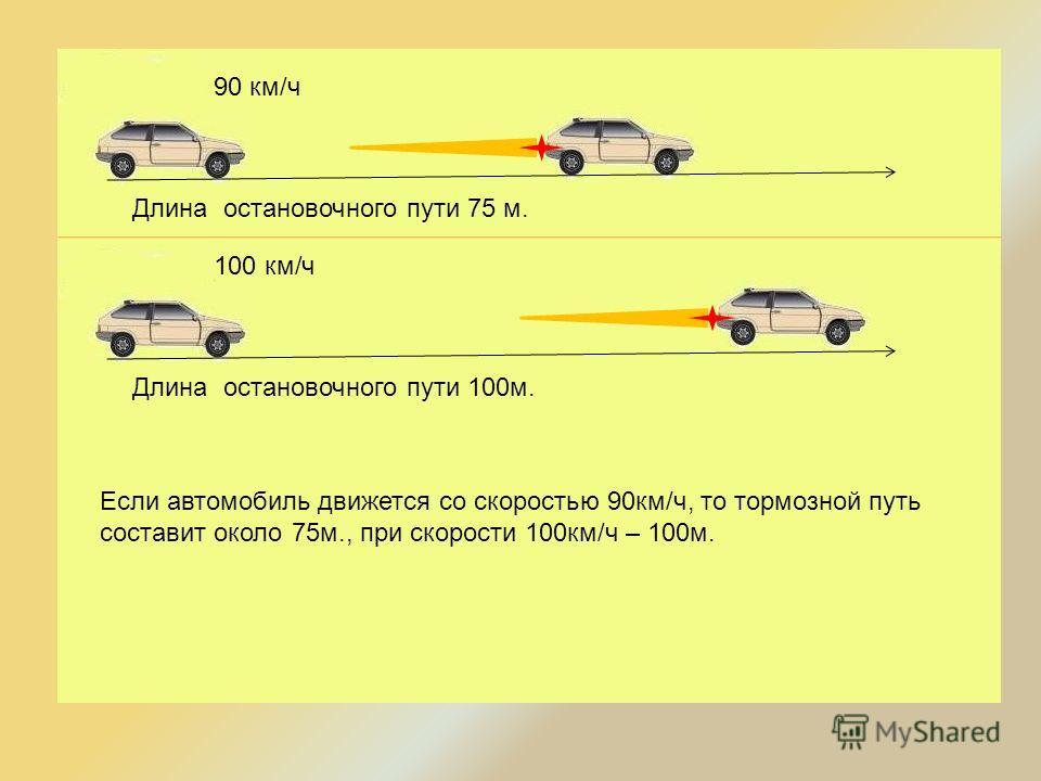 Длина остановочного пути 75 м. 90 км/ч Длина остановочного пути 100м. 100 км/ч Если автомобиль движется со скоростью 90км/ч, то тормозной путь составит около 75м., при скорости 100км/ч – 100м.
