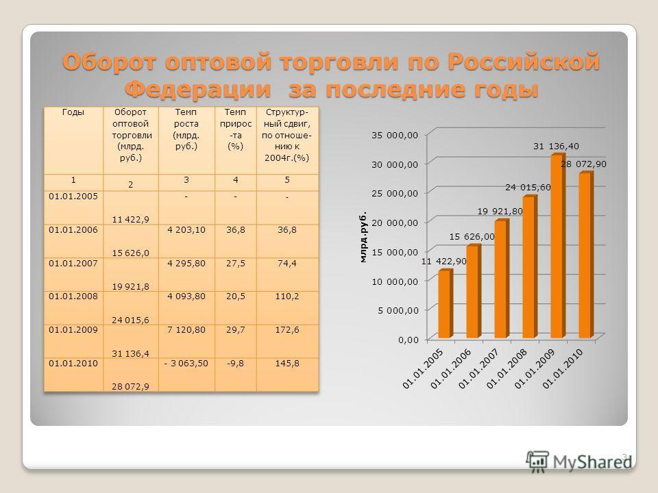 Презентация на тему Учебное заведение Дипломная работа Тема  3 Оборот оптовой торговли по Российской Федерации за последние годы 3