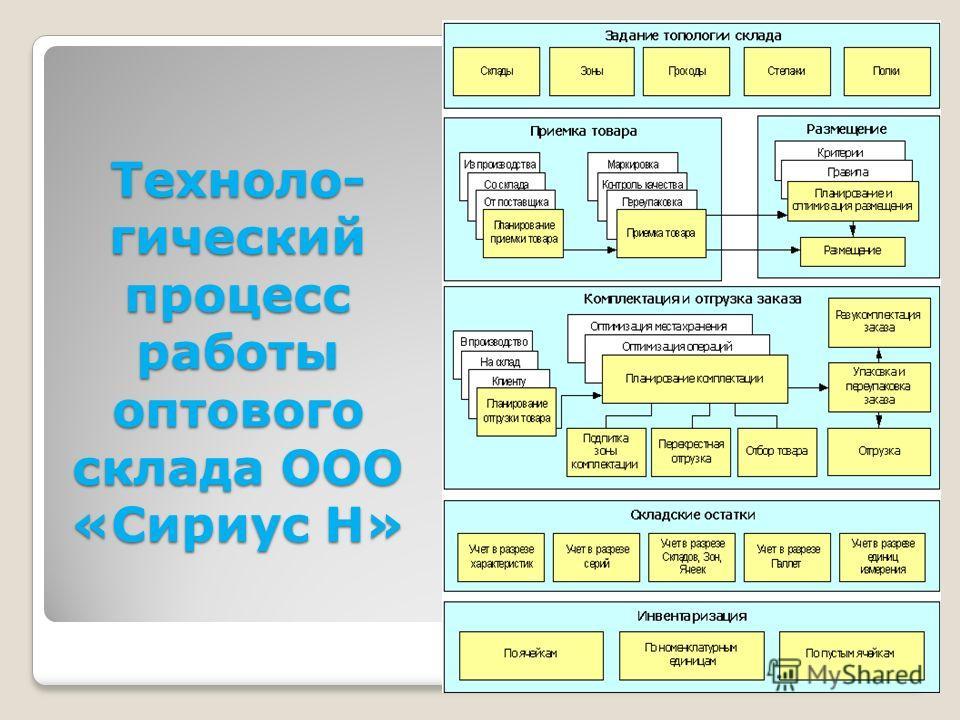 Техноло- гический процесс работы оптового склада ООО «Сириус Н» 6
