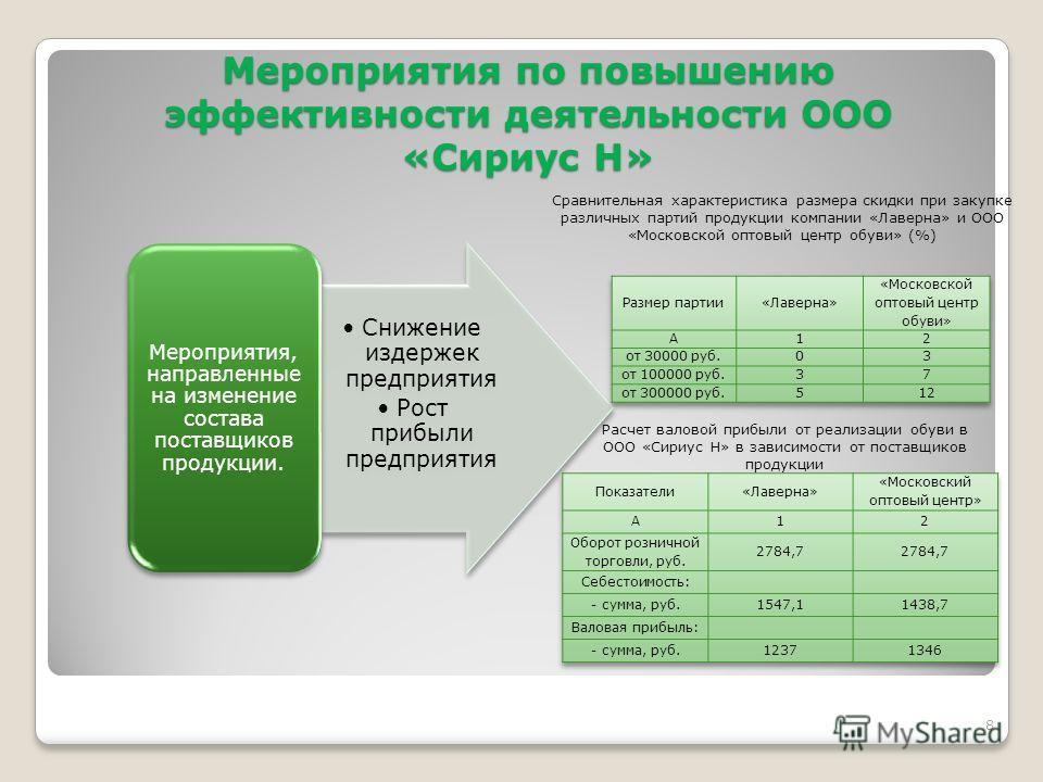 Презентация на тему Учебное заведение Дипломная работа Тема  8 Мероприятия