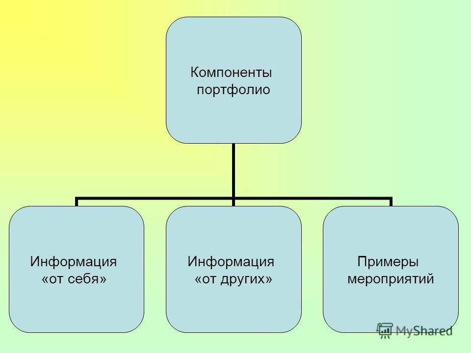 Компоненты портфолио Информация «от себя» Информация «от других» Примеры мероприятий