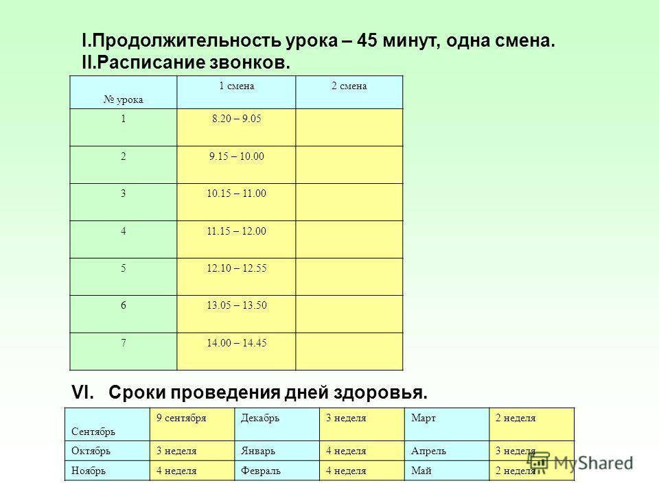 I.Продолжительность урока – 45 минут, одна смена. II.Расписание звонков. урока 1 смена2 смена 18.20 – 9.05 29.15 – 10.00 310.15 – 11.00 411.15 – 12.00 512.10 – 12.55 613.05 – 13.50 714.00 – 14.45 VI. Сроки проведения дней здоровья. Сентябрь 9 сентябр