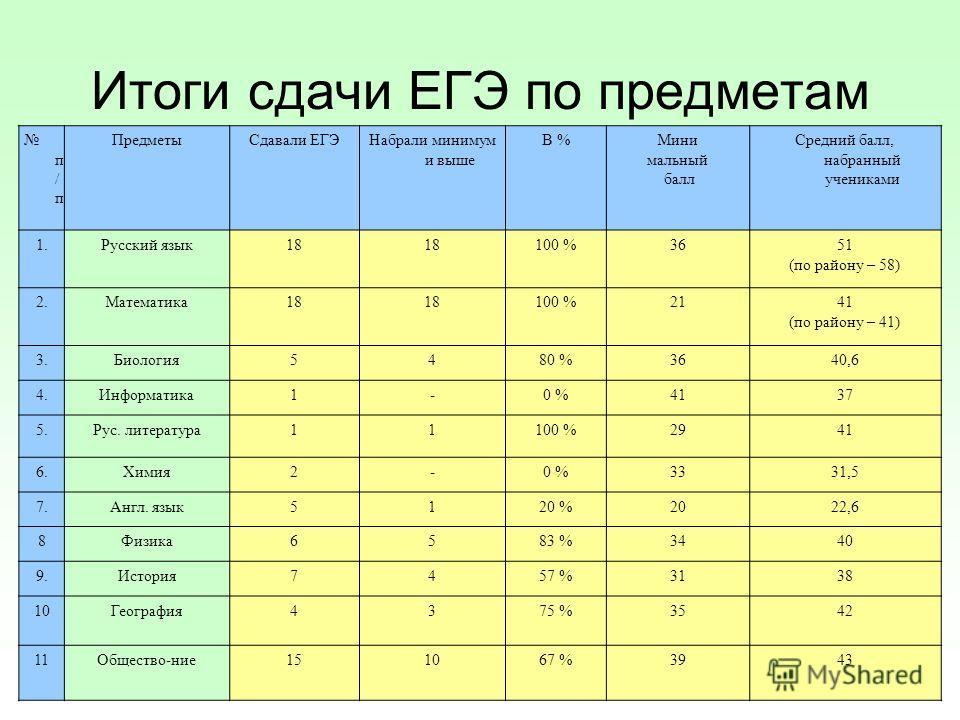 Итоги сдачи ЕГЭ по предметам п / п ПредметыСдавали ЕГЭНабрали минимум и выше В %Мини мальный балл Средний балл, набранный учениками 1.Русский язык18 100 %3651 (по району – 58) 2.Математика18 100 %2141 (по району – 41) 3.Биология5480 %3640,6 4.Информа