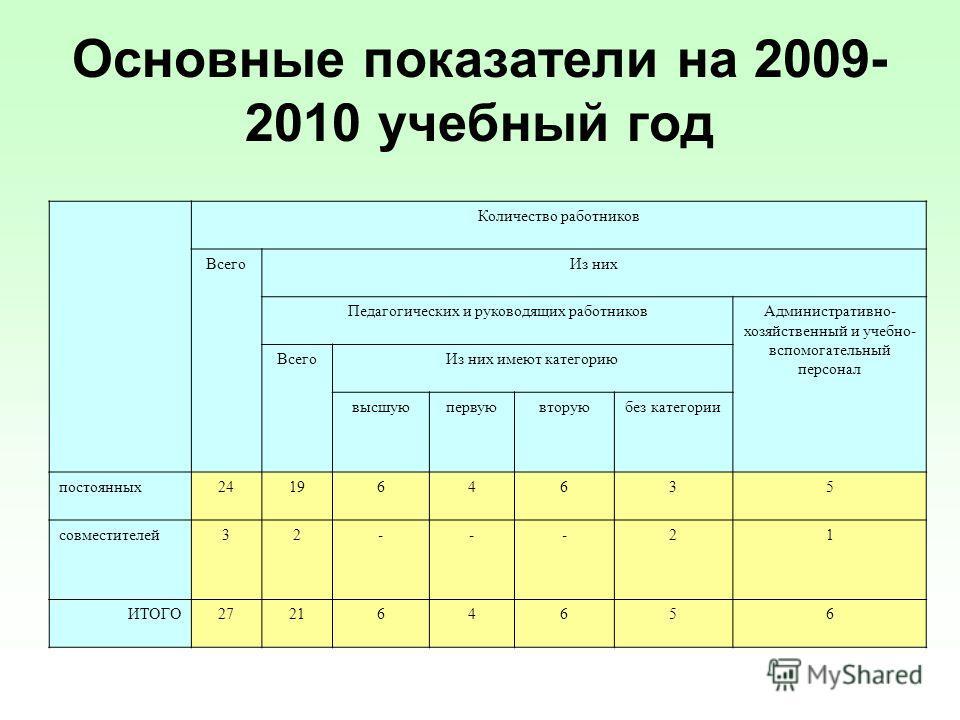 Основные показатели на 2009- 2010 учебный год Количество работников ВсегоИз них Педагогических и руководящих работниковАдминистративно- хозяйственный и учебно- вспомогательный персонал ВсегоИз них имеют категорию высшуюпервуювторуюбез категории посто
