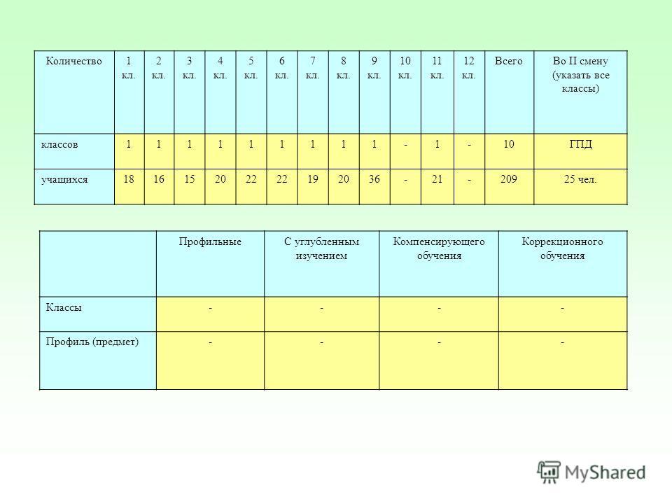 Количество1 кл. 2 кл. 3 кл. 4 кл. 5 кл. 6 кл. 7 кл. 8 кл. 9 кл. 10 кл. 11 кл. 12 кл. ВсегоВо II смену (указать все классы) классов111111111-1-10ГПД учащихся1816152022 192036-21-20925 чел. ПрофильныеС углубленным изучением Компенсирующего обучения Кор