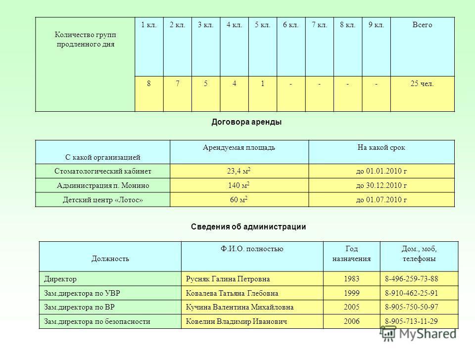 Количество групп продленного дня 1 кл.2 кл.3 кл.4 кл.5 кл.6 кл.7 кл.8 кл.9 кл.Всего 87541----25 чел. Договора аренды С какой организацией Арендуемая площадьНа какой срок Стоматологический кабинет23,4 м 2 до 01.01.2010 г Администрация п. Монино140 м 2