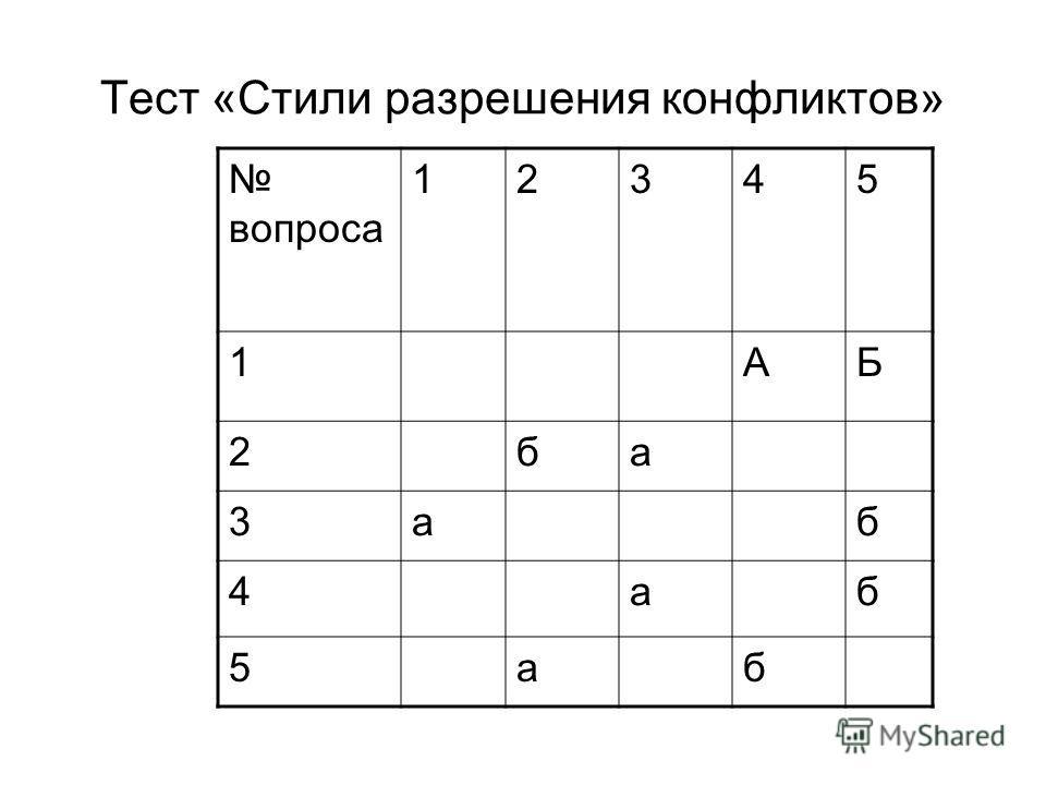 Тест «Стили разрешения конфликтов» вопроса 12345 1АБ 2ба 3аб 4аб 5аб